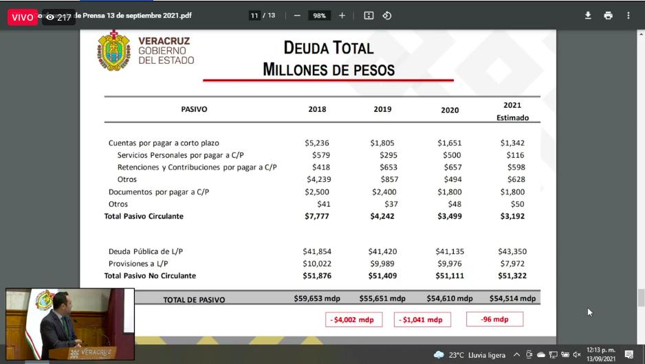 Disminución de la Deuda Pública de Veracruz, desagregado
