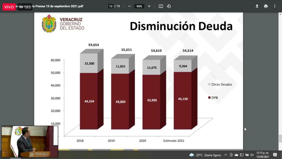 Deuda Pública de Veracruz 2018-2021